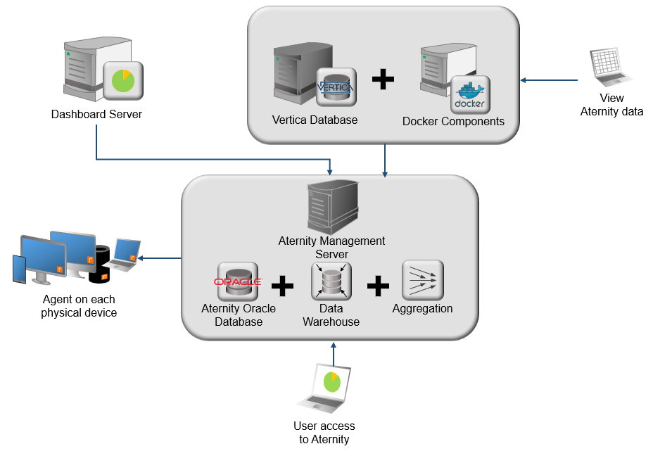 Hardware of Aternity Trial POC Deployment (up to 1000 devices)